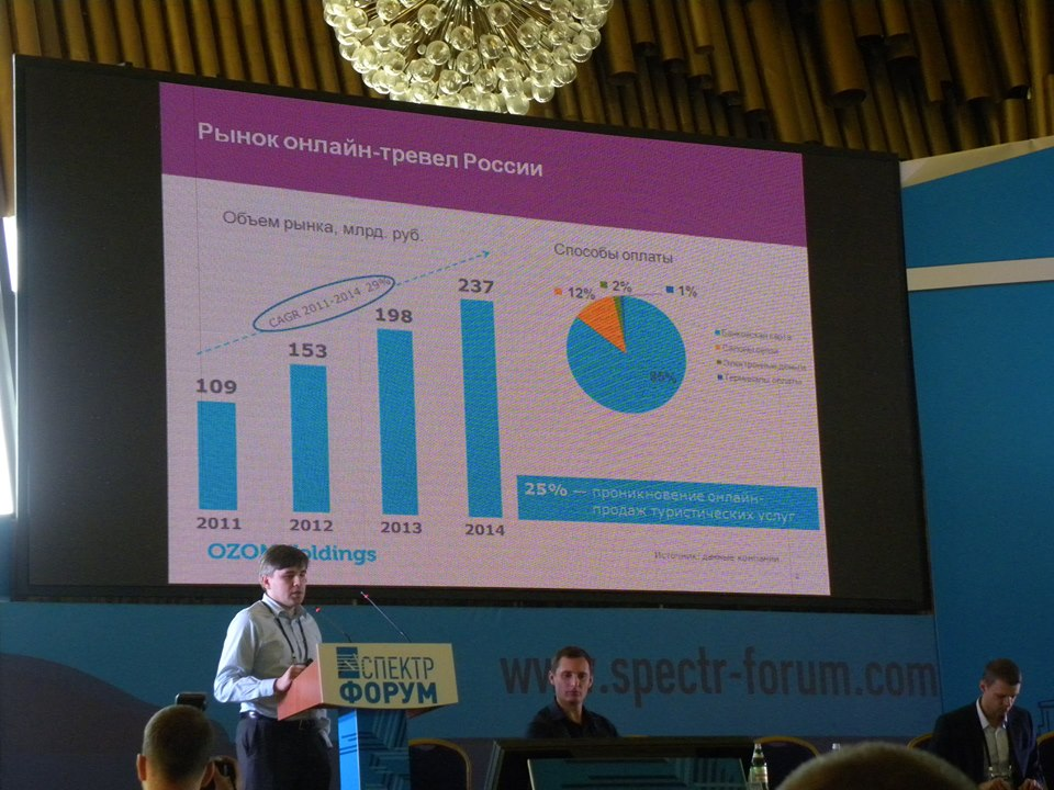 Динамика роста рынка онлайн travel  в России - РИФ-Крым 2014